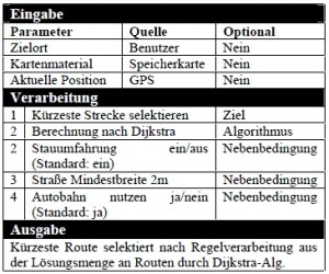Tabelle 1: Spezifikation nach EVA Prinzip.